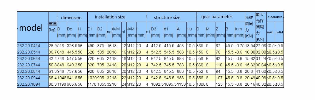 parameter of internal tooth slewing bearing